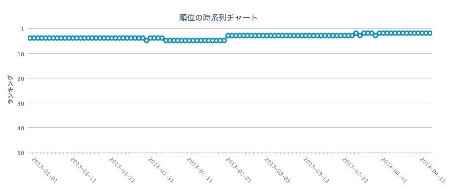 Google順位周期ー上位獲得パターン