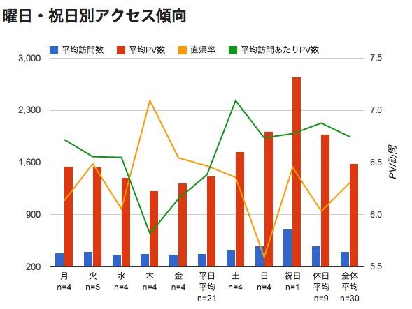 Google Analytics 曜日別平均グラフ