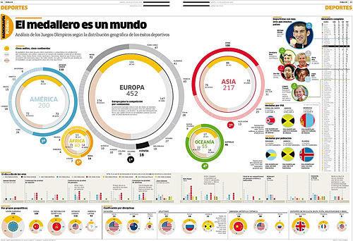 infographics-Olymic-InfoGraphic